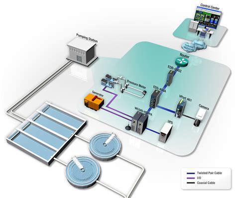 airport design editor exclude water ethernet based surveillance and management system for