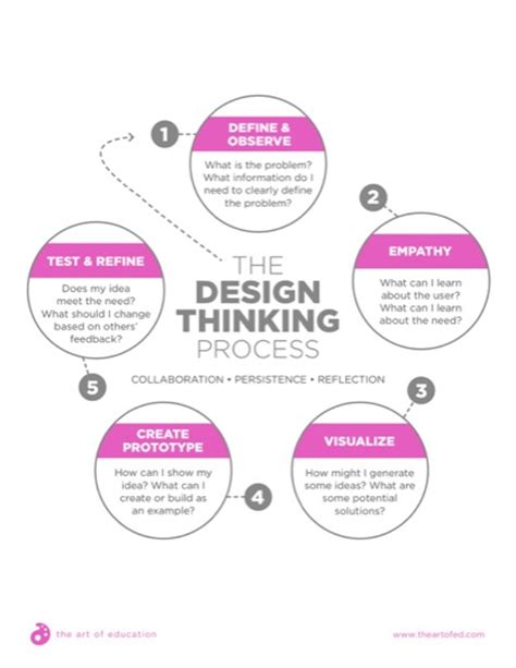 design thinking process and methods manual pdf how to infuse your curriculum with design thinking the