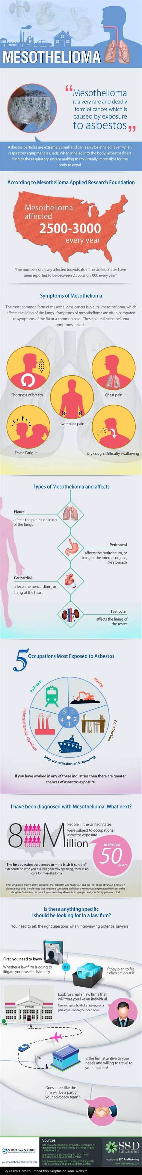 Pleural Mesothelioma Stages by Stages Of Mesothelioma Infographic Health Infographic