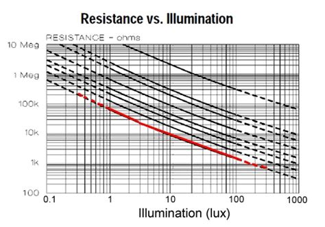 photoresistor frequency response photocells a k a cds cells photoresistors ldr light dependent resistor 171 adafruit