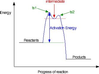 energy profile diagram energy profiles