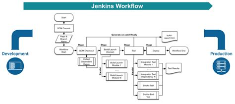 jenkins workflow plugin getting started with pipelines