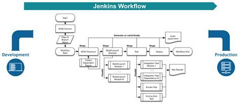 best workflow engine java workflow engine java best free home design idea