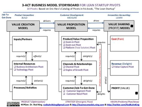 3 act business model storyboard for lean startup pivots a