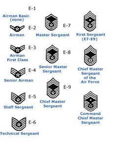 Us air force rotc ranks air force mission