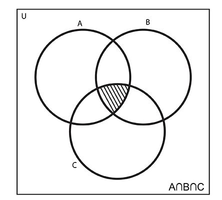 anbnc venn diagram intersection of sets mathstopia