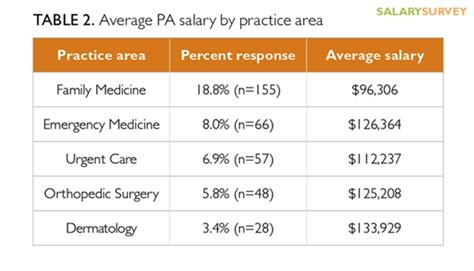 2016 practitioner and physician assistant salary survey