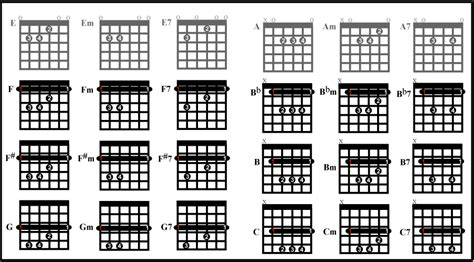 how to get better at bar chords guitar lessons for beginners guitar chords for beginners