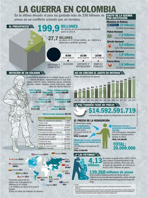 Resumen Y Tu Cuanto Cuestas by 191 Cu 225 Nto Cuesta La Guerra En Colombia