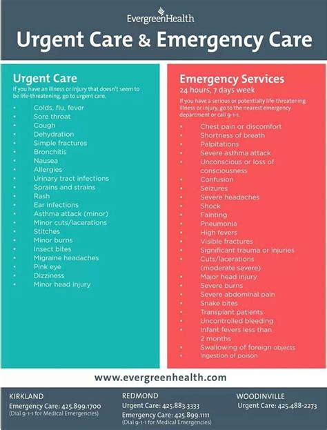 Urgent Care Or Emergency Room by Urgent Care Vs Er Health And Weight Loss
