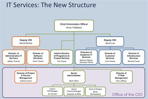 8 Best Images Of It Support Organization Chart It