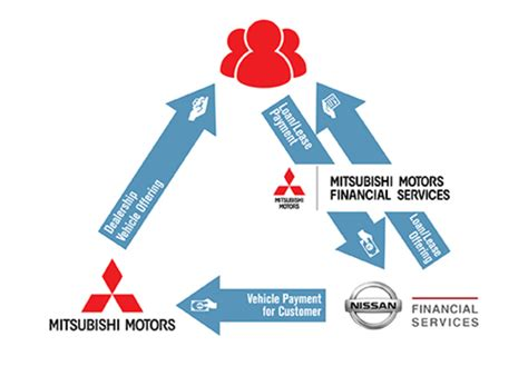 Nissan Motors Finance by Nissan And Mitsubishi Motors Join Forces To Offer