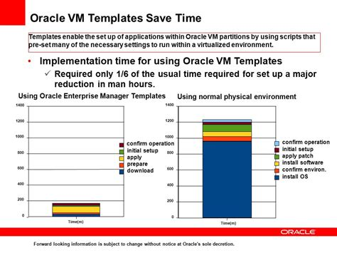 oracle vm template from desktop to data center oracle virtualization ppt