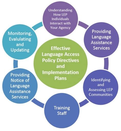 Policy Implementation Plan Template by Implementation Plan Developing Implementing Marketing