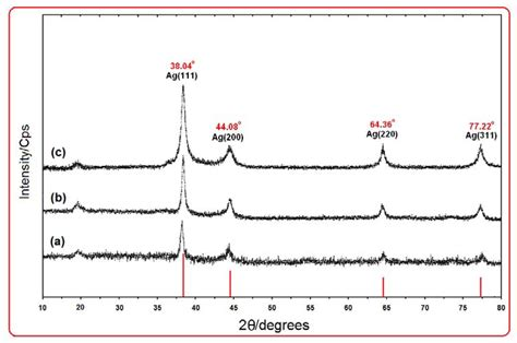 silver x ray diffraction pattern ijms free full text synthesis and characterization of