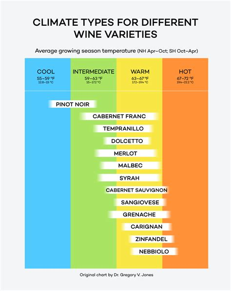 types of reds wines from lightest to boldest chart wine folly