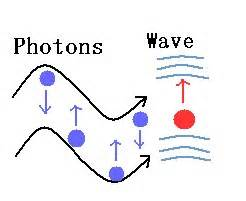 Difference Between Photon And Proton What Is A Photon Definition Energy Wavelength