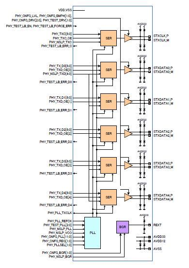 lvds layout guide peripheral functions archives