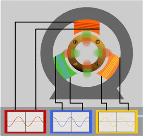 3 phase induction motor gif induction motor animation 28 images elektriajamite elektrimasinad elektriajamid