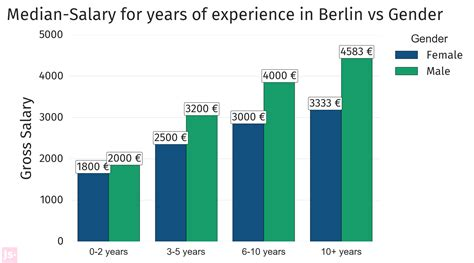 wage v salary the berlin startup salary report journal by jobspotting