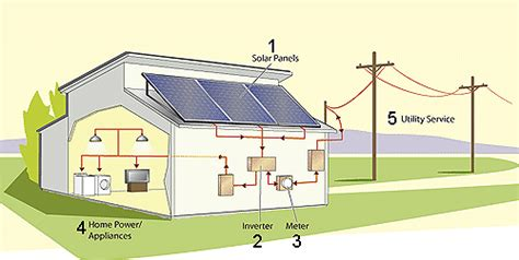 solar panels diagram for www imgkid the image