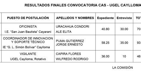 resultados de la convocatoria cas de la ugel resultados finales convocatoria cas ugel caylloma
