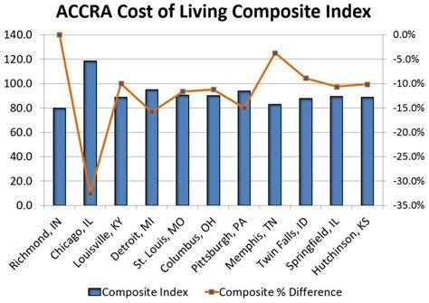 living index cost of living economic development corporation of wayne