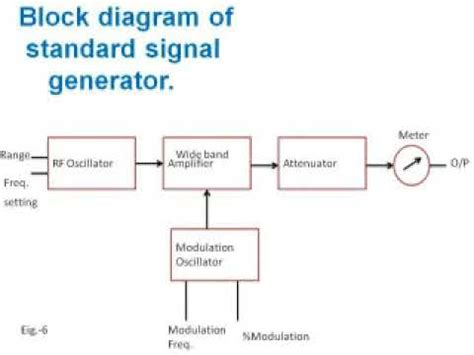 block diagram of generator block diagram of standard signal generator sr no 5