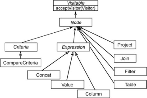 hierarchical visitor pattern java exle tree visitors in clojure
