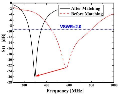 scalable transmission line and inductor models for cmos millimeter wave design scalable transmission line and inductor models for cmos millimeter wave design 28 images