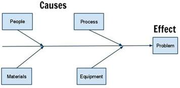 what is a cause and effect fishbone diagram the