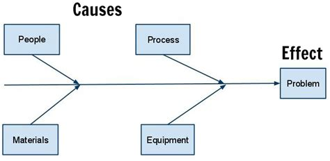 how to use a cause and effect diagram what is a cause and effect fishbone diagram