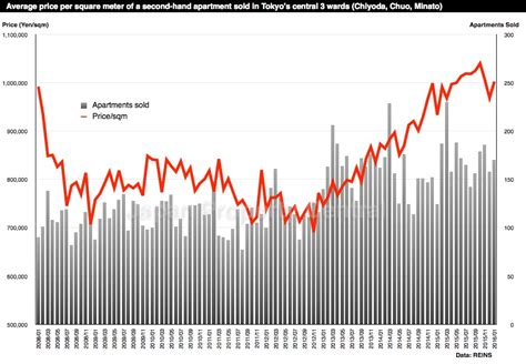 Tokyo Apartment Sale Prices Increase Real Estate News Page 35 Japan Property Central