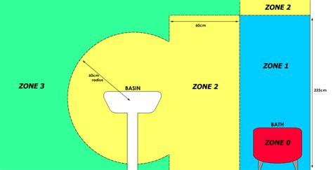 bathroom zones ip rating bathroom zones and ip ratings explained livinghouse blog