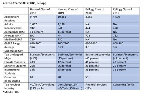Mba Admit Chances by What Mba Class Of 2019 Profiles From Hbs Kellogg Reveal