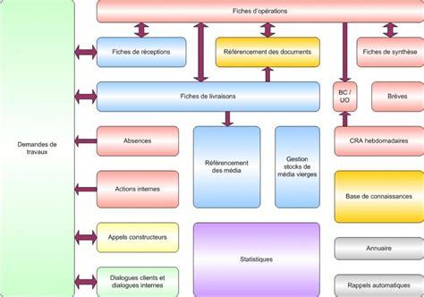Logiciel Modification Bios by Astres Everybodywiki Bios Wiki