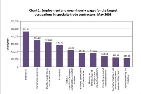 oes data highlights an occupational analysis of