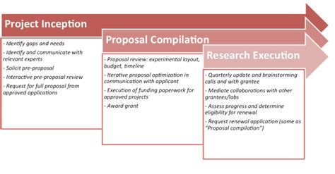 funding model lmi research