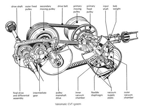 Per Cvt Cld N Max continuously variable transmission cvt