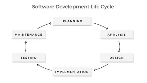 a process developing a new approach to living books estimating software engineering effort project and