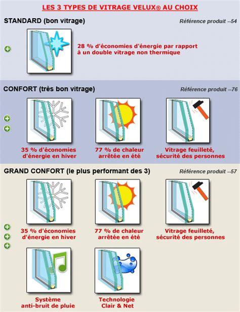Changer Vitre Velux 3445 by Vitrage Et Vitre Velux Choisir Changer Remplacer Un