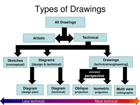 Ppt Technical Drawing Powerpoint Presentation Id 6696052 Engineering Drawing Ppt