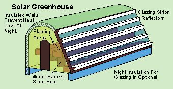 design criteria of greenhouse for cooling and heating purposes life support technologies