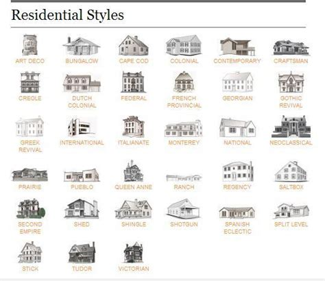 different house styles residential architectural styles google search house