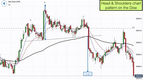 pattern day trader uk head shoulders chart pattern on the dow jones 12th