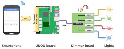 diy home automation in the iot era with udoo and polymer