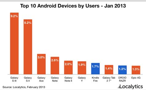 top ten android samsung has 8 out of 10 phones in the list of top ten android phones in use in january 2013