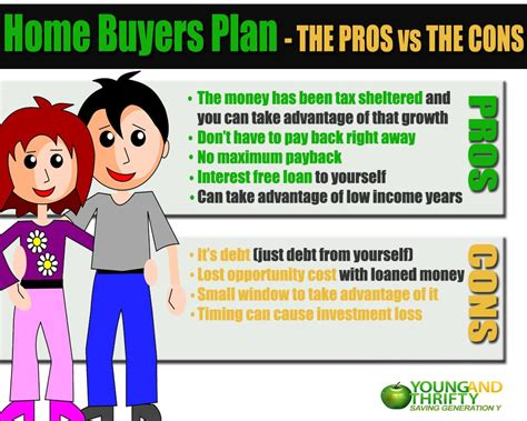 how to use the home buyer s plan