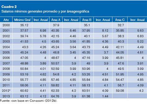 inpc en 2016 sat tabla de isr 2016 para salarios tabla isr mensual 2014