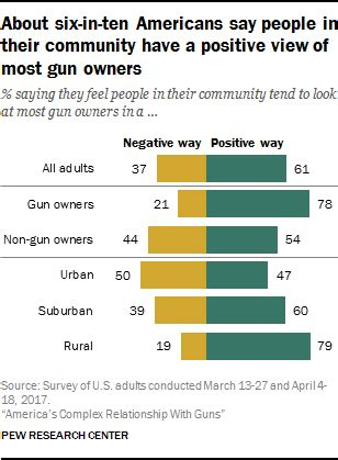the tipping point most americans no longer are middle the demographics of gun ownership in the u s pew